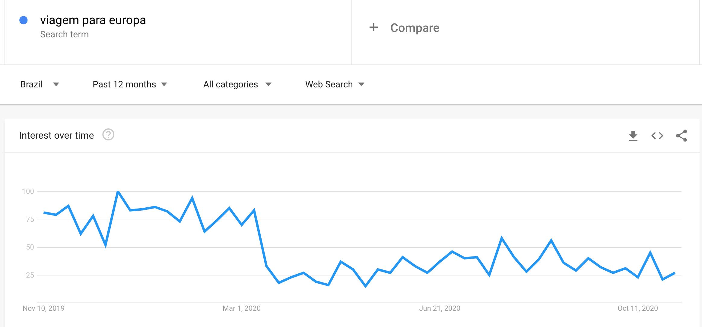 Google Trends europa