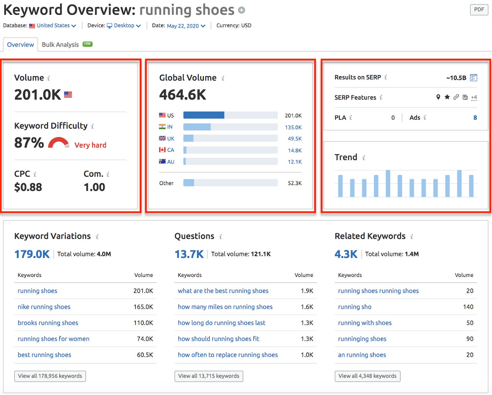 Data from the SEMrush keyword overview report