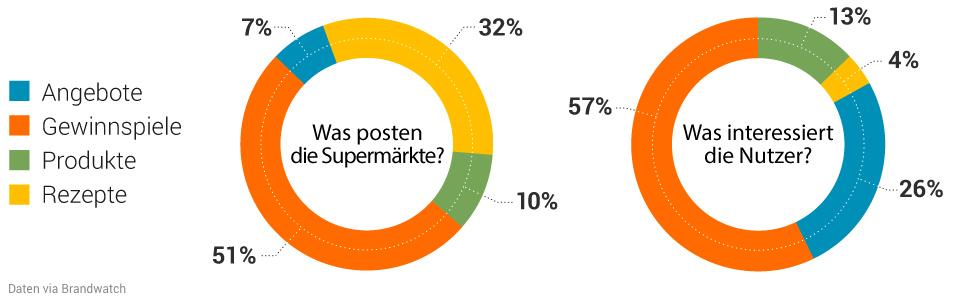 Studie: Deutsche Supermärkte in der Online-Welt. Bild 5