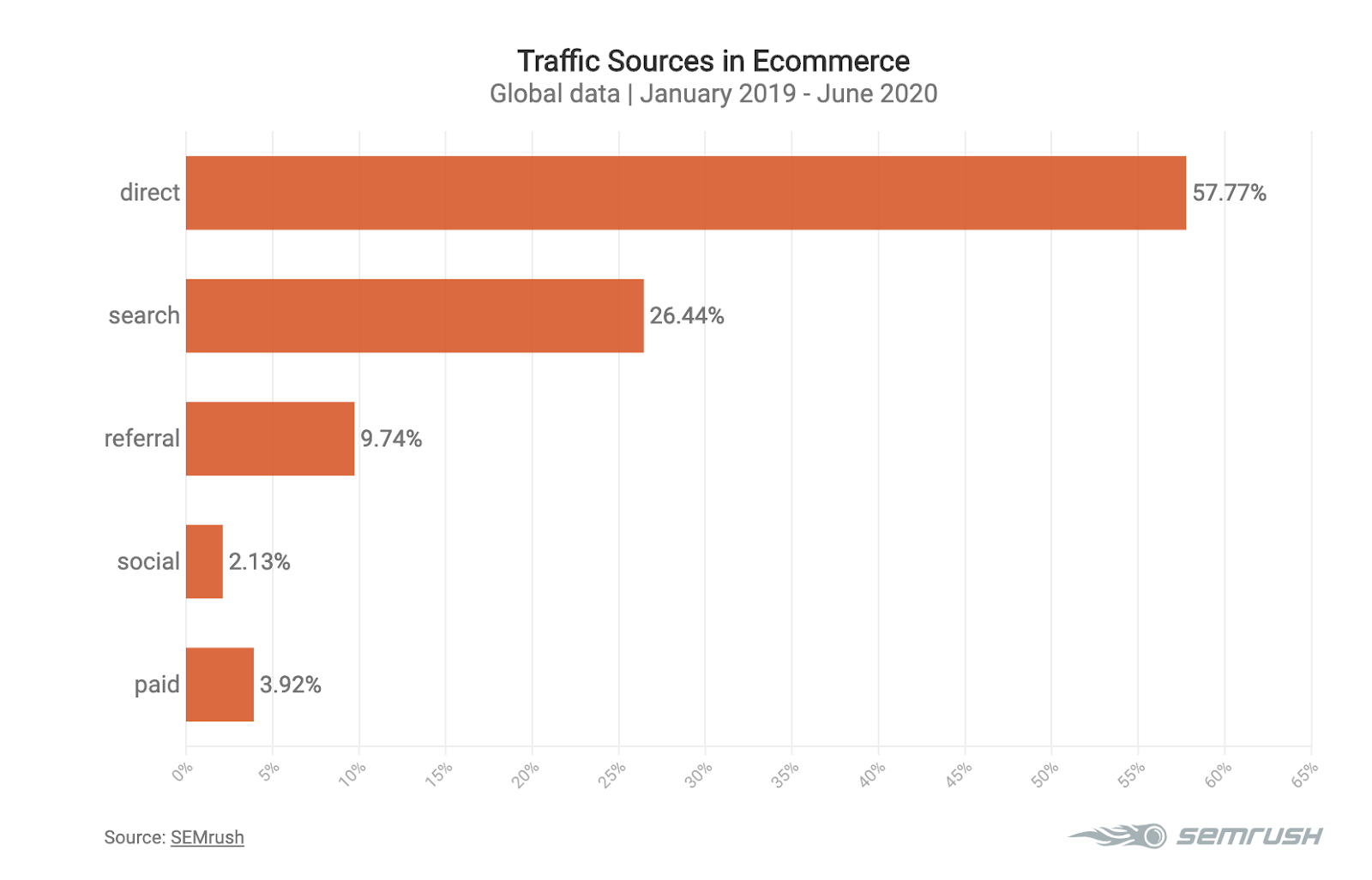 Graphic showing traffic sources in ecommerce