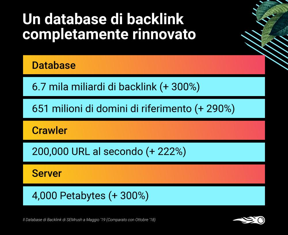 SEMrush ha rinnovato il suo database di backlink