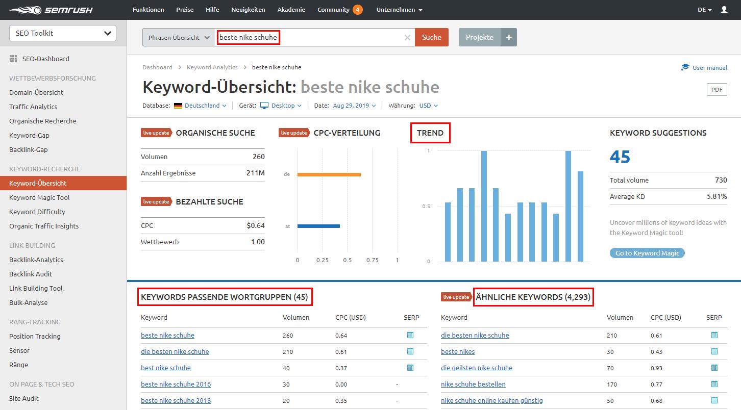 SEMrush Keyword-Übersicht