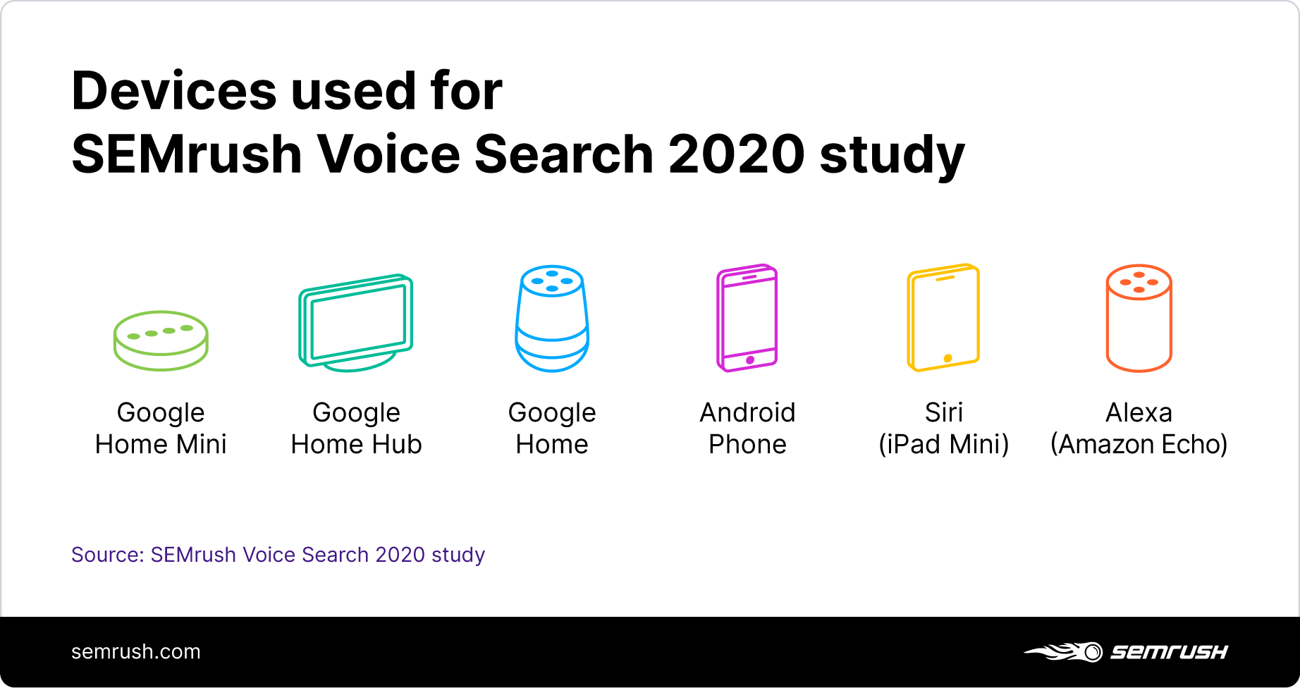 Devices used for SEMrush Voice Search 2020 study