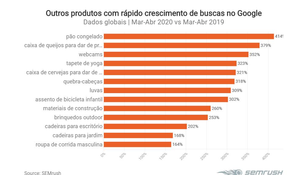 Produtos mais populares durante a pandemia 2020