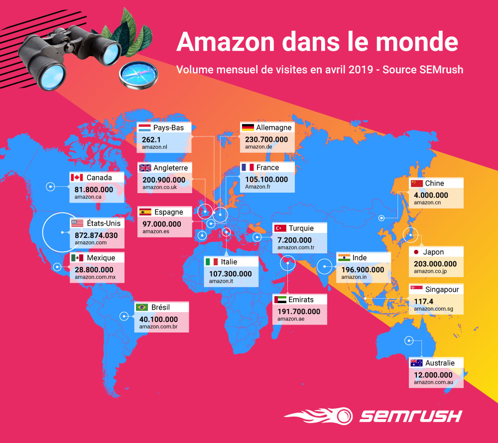 Amazon, roi du e-commerce ? le CQFD SEMrush