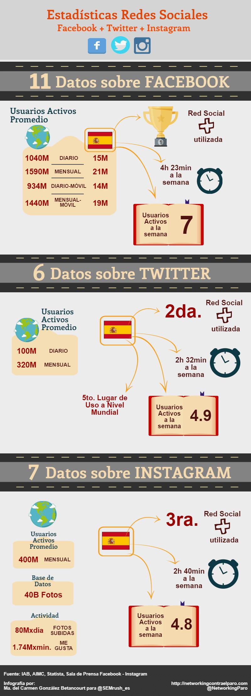 Datos estadísticos de Redes Sociales