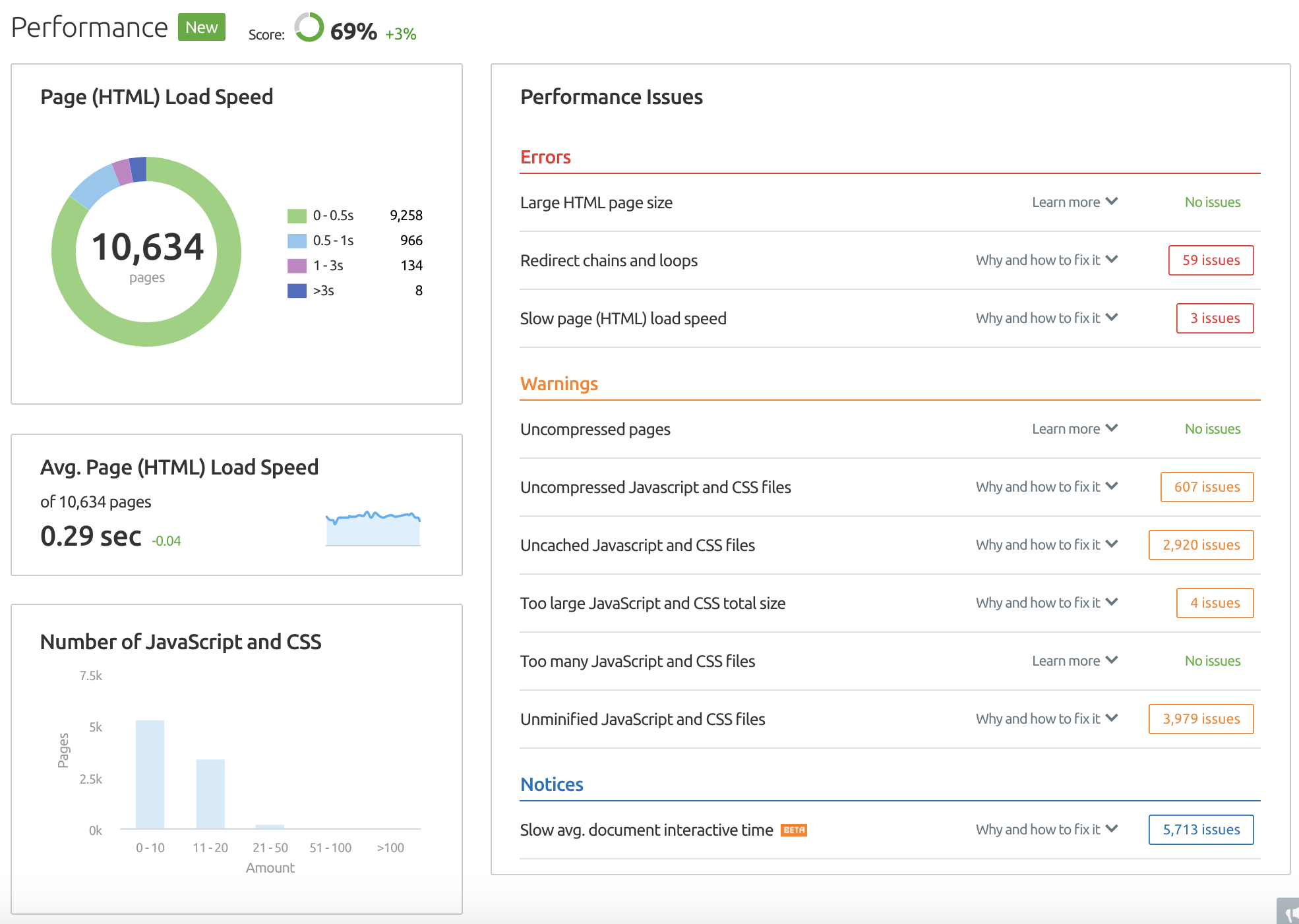 SEMrush Site Audit Performance Report