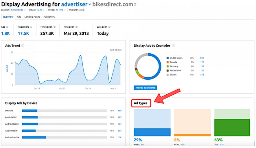 Display advertising ricerca per dominio