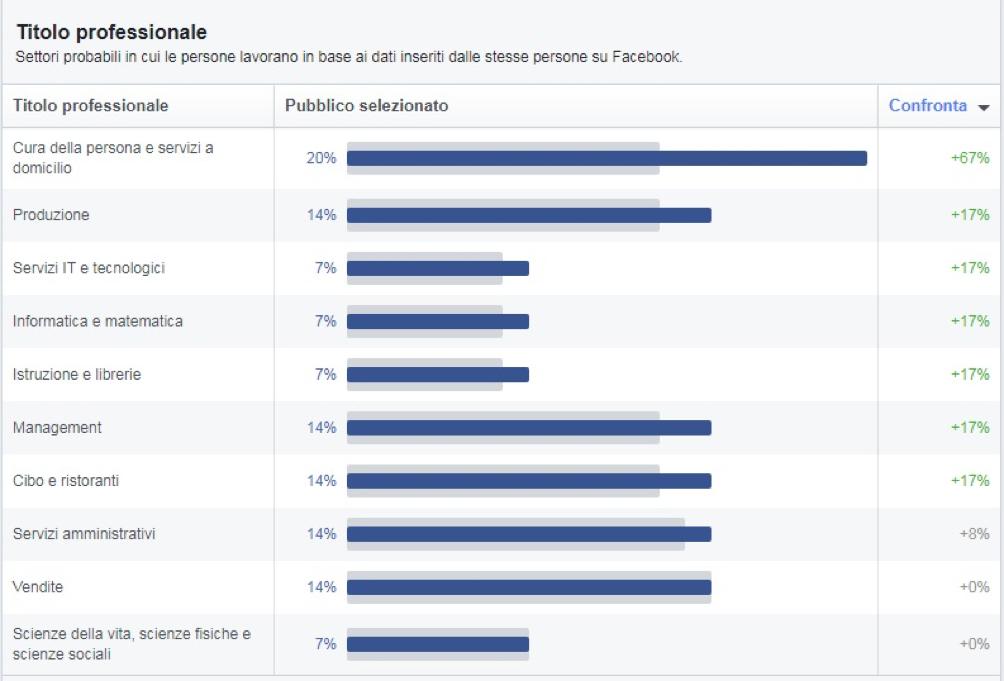 Facebook: statistiche sui dati demografici