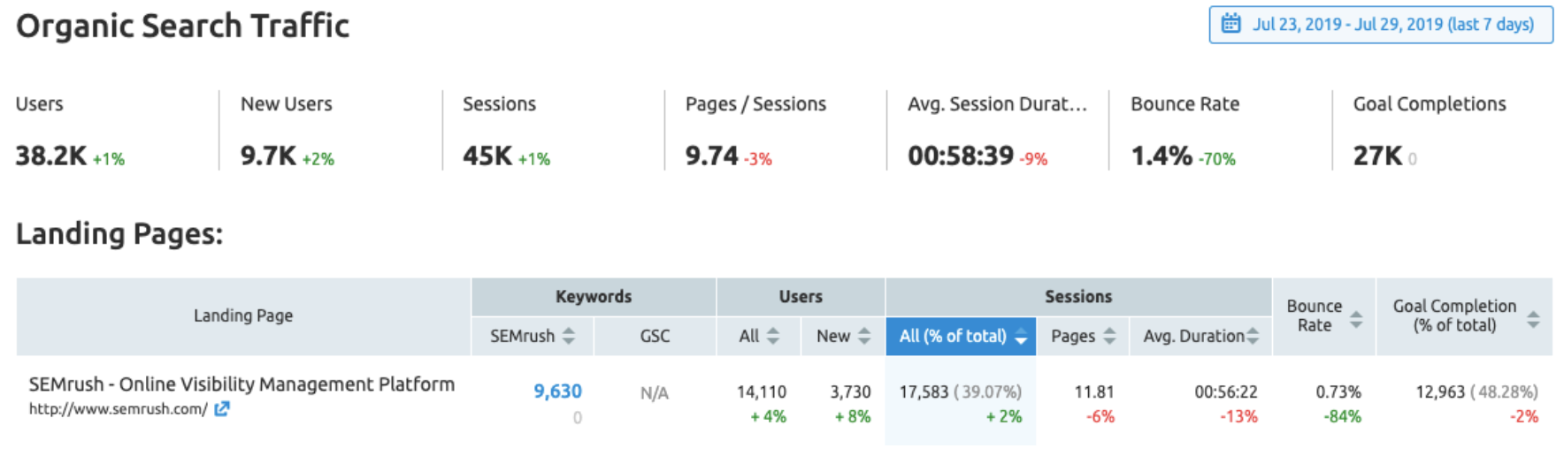 Organic Traffic Insights
