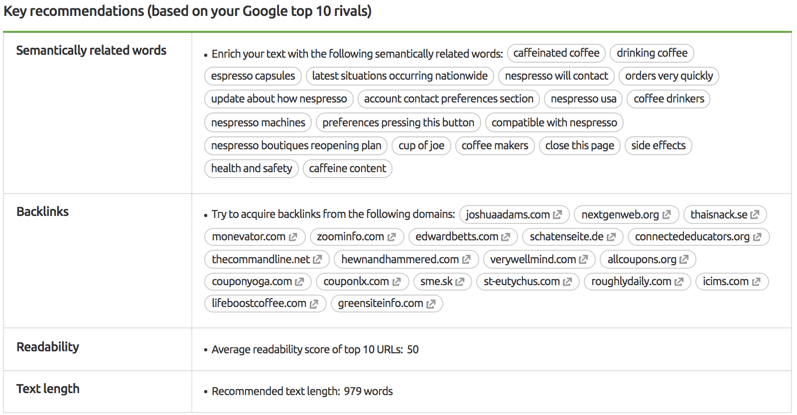 SEO Content Template: recommendations for content based on your Google competitors