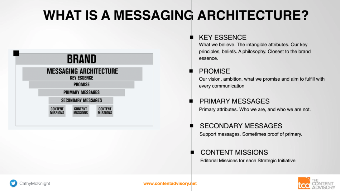 What is a message architecture