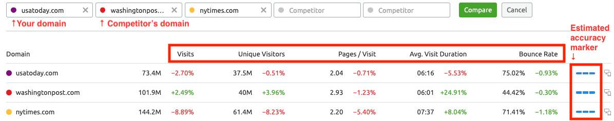 Analyzing Other Websites' Traffic with SEMrush . Image 0