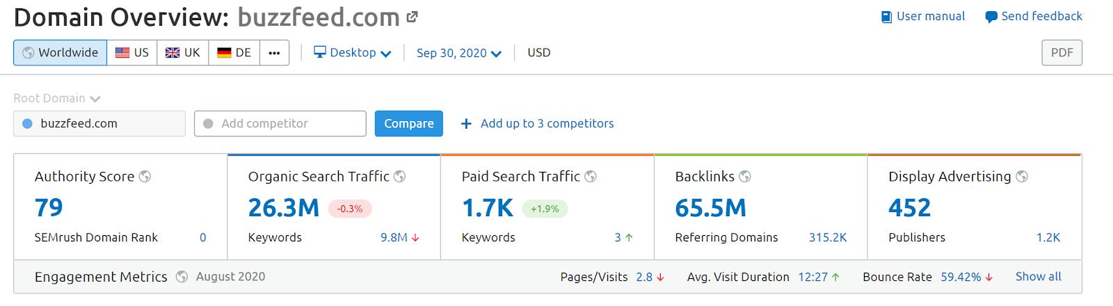 Buzzfeed SEMrush Domain Overview screenshot