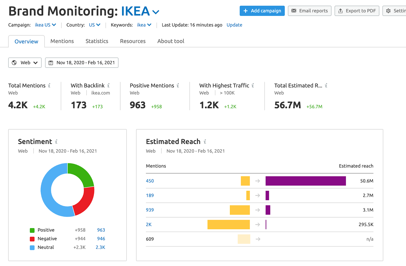 brand monitoring tool semrush