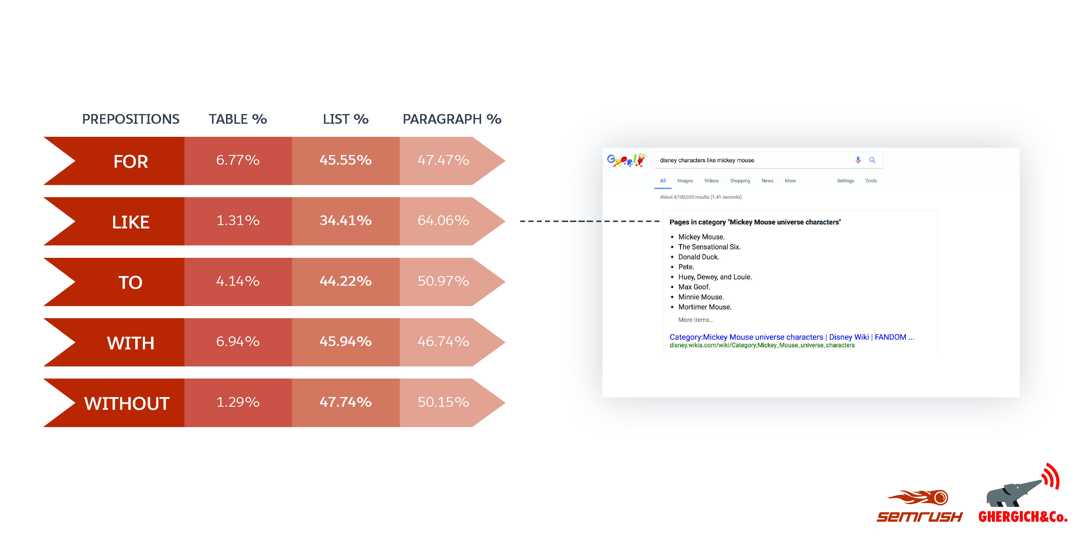 Featured Snippet Preposition Findings