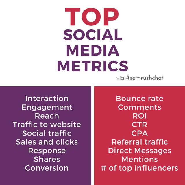 Top social media metrics