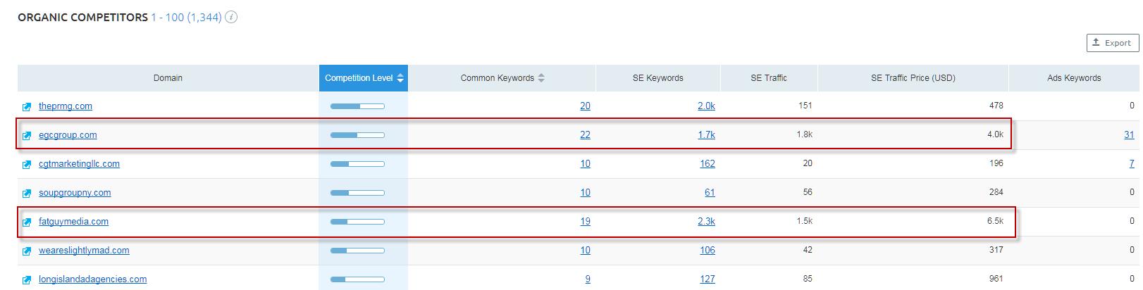 seo content gap analysis