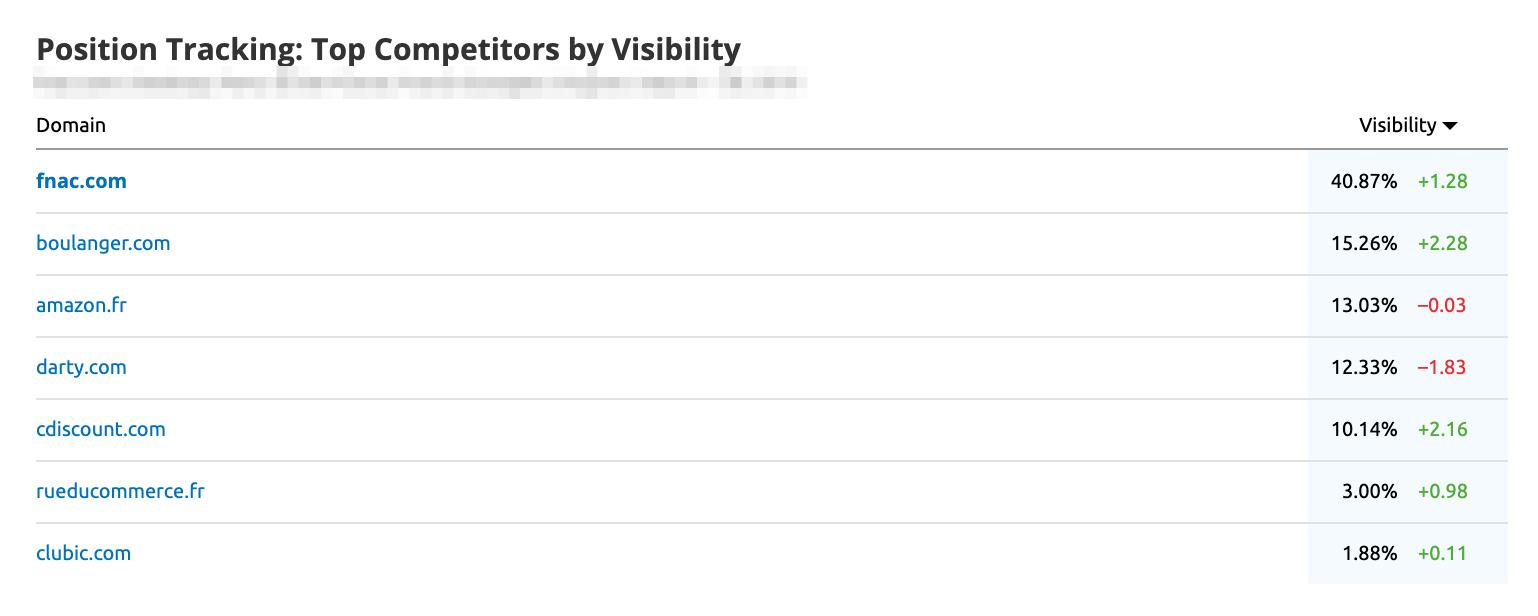 novedades de semrush widgets visibilidad informes