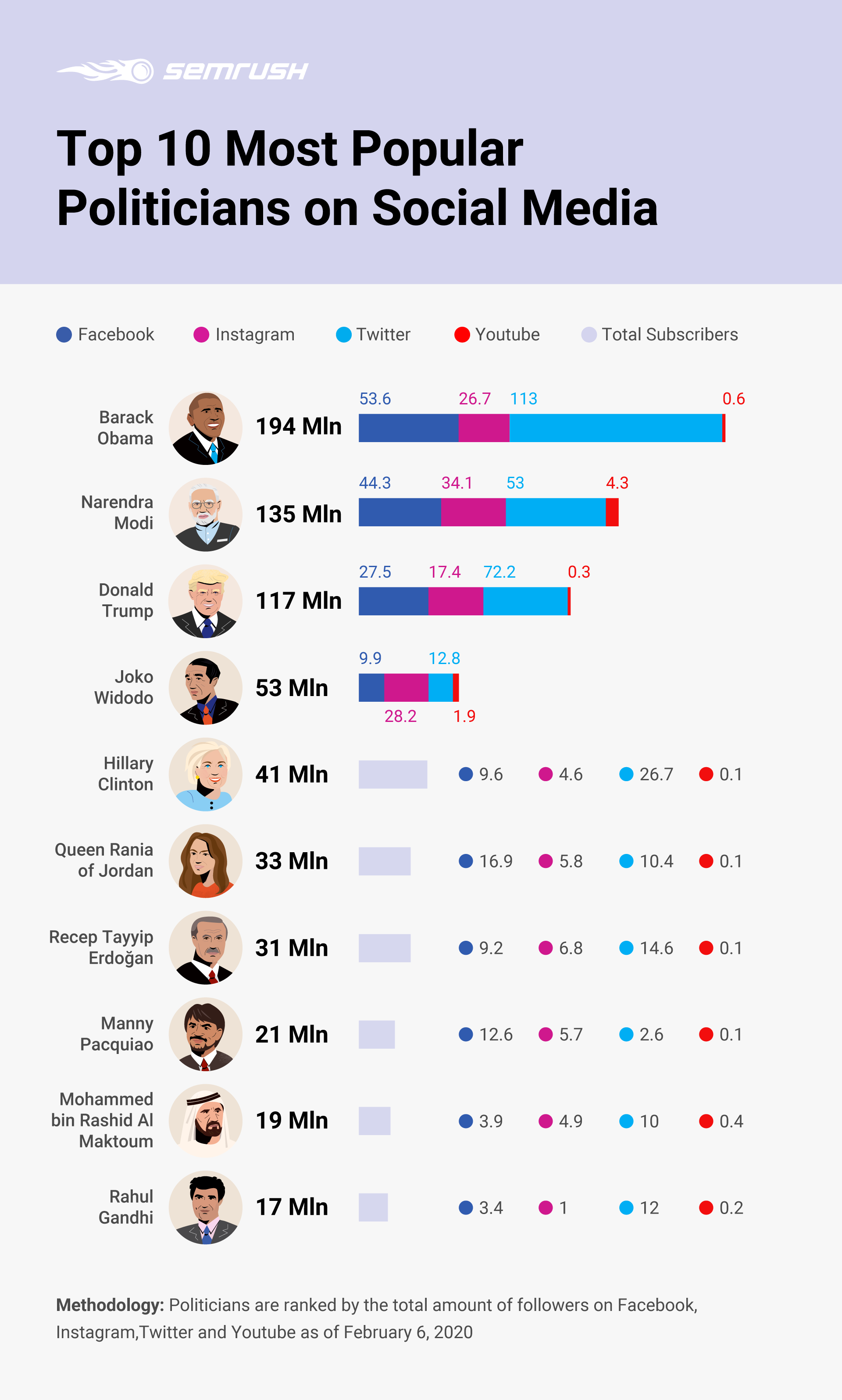 Top 10 Most Popular Politicians on Social Media. Image 0