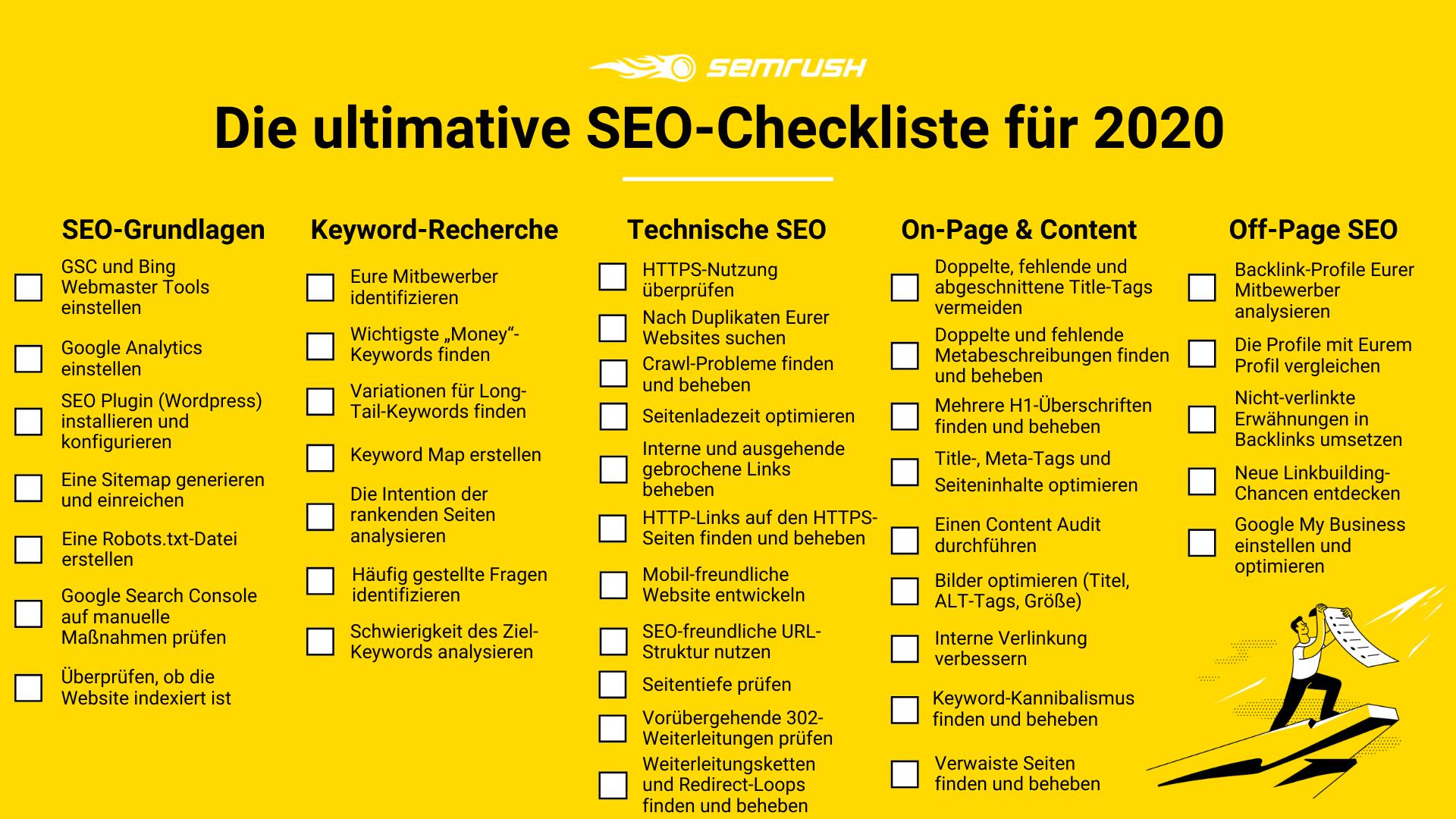 SEO-Checkliste von SEMrush 2020