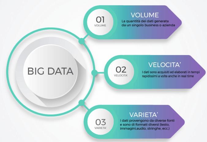 Big data: le variabili che li definiscono