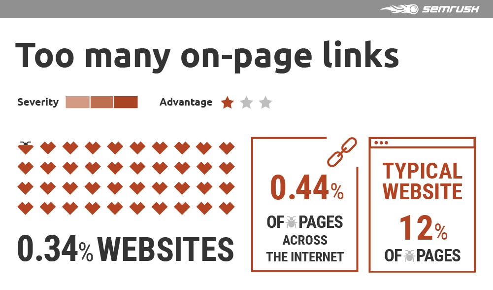 Too many on-page links