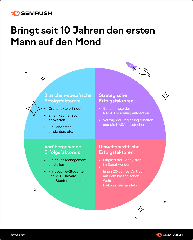 kritische Erfolgsfaktoren (KEFs)