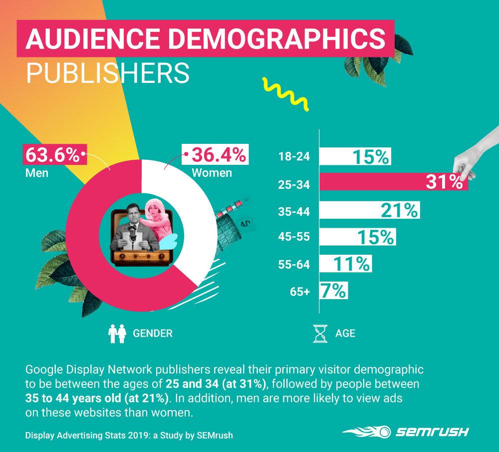 Display Advertising Stats 2019: SEMrush Business & Industrial Edition. Image 2