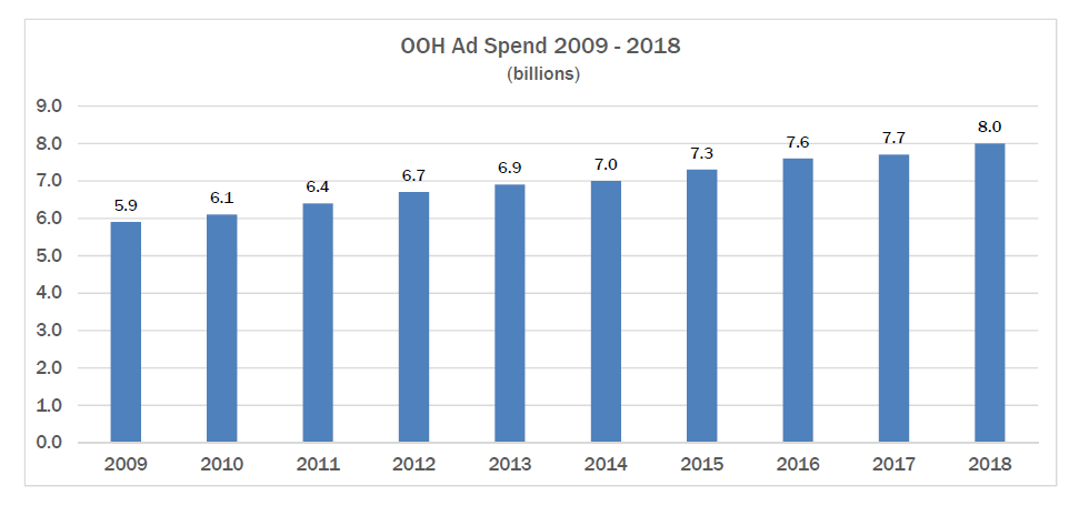 Gráfico de evolução do investimento em OOH entre 2009 e 2018