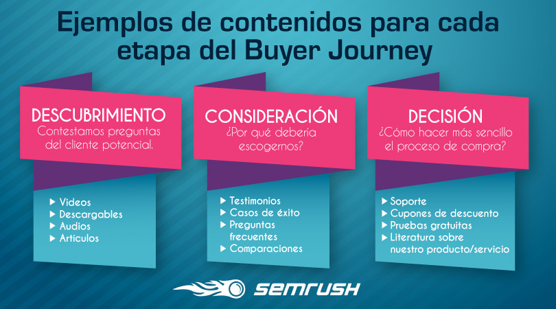 Contenidos en distintas etapas del buyer journey