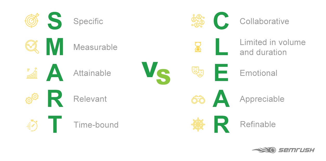 CLEAR vs SMART goal framework