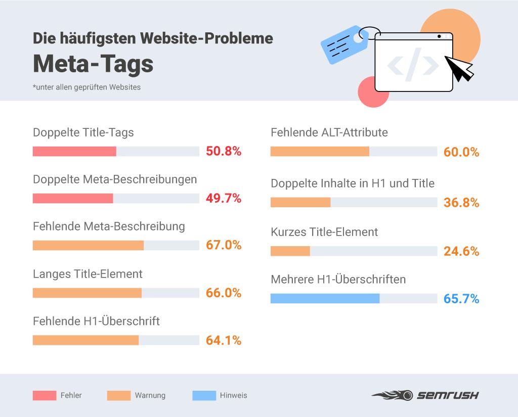 Infografik: SEO-Fehler bei Meta-Tags