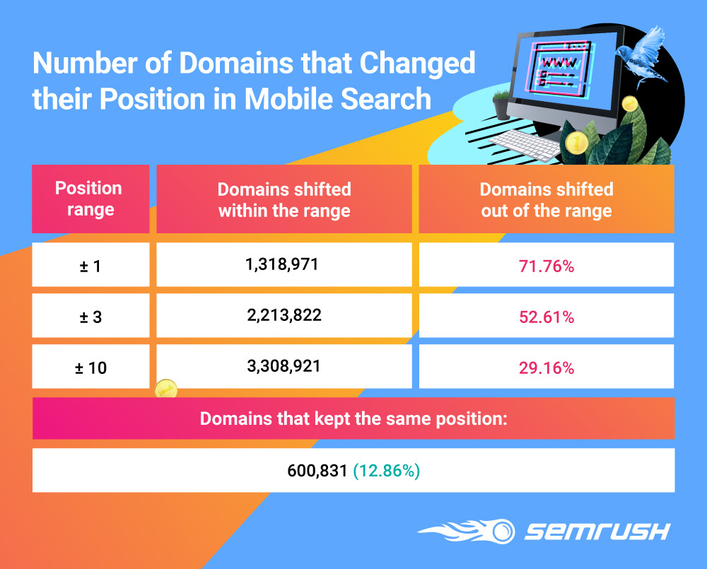 Number of domains that changed their position in mobile search