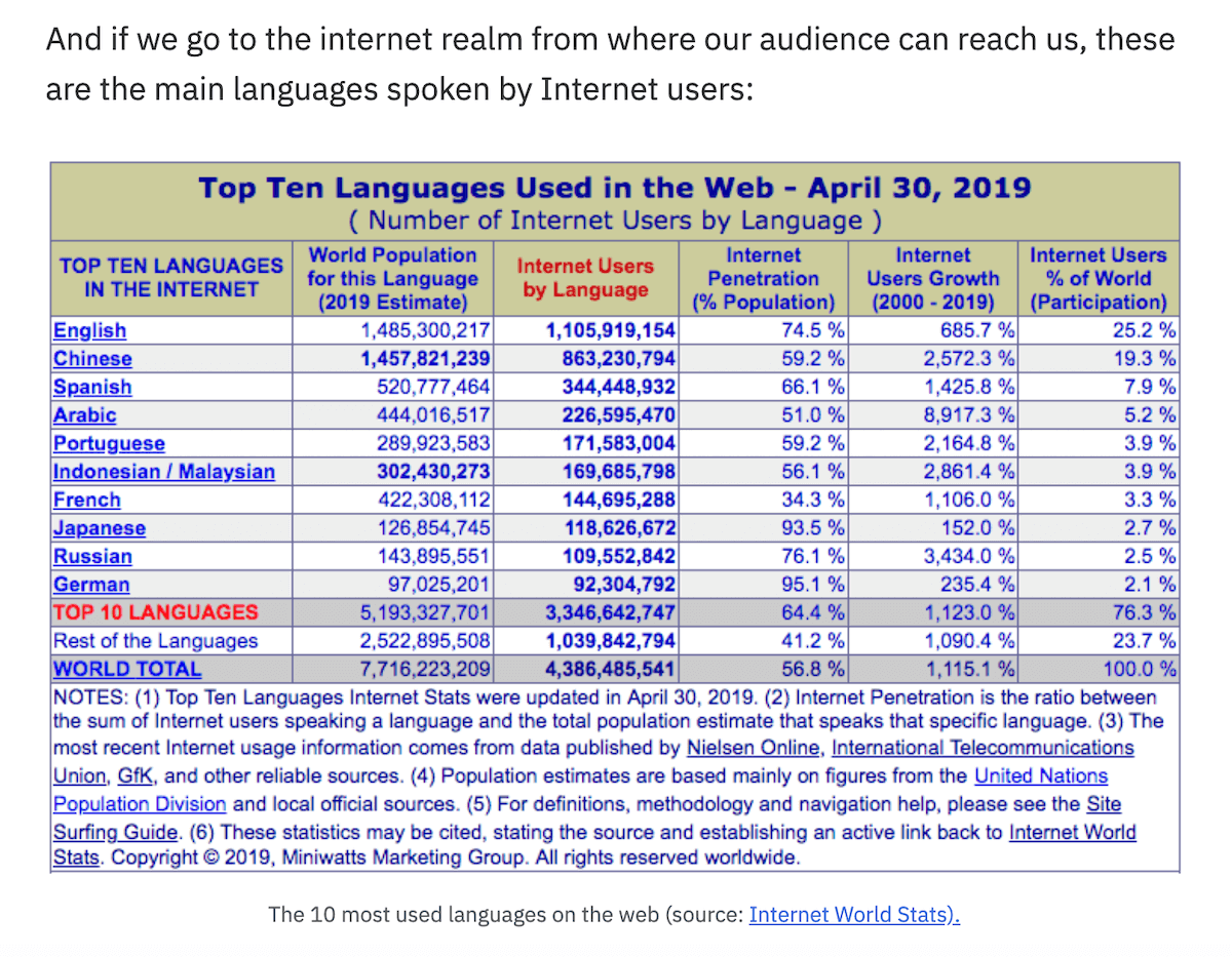 50 estadísticas clave para estrategia SEO interanacional - Top 10 idiomas