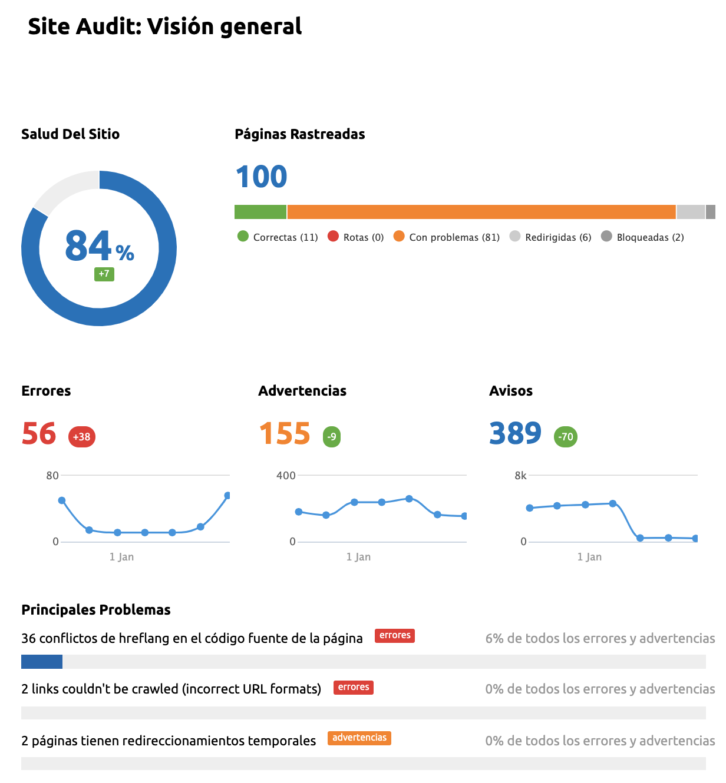 Informes de marketing - Informe técnico SEO