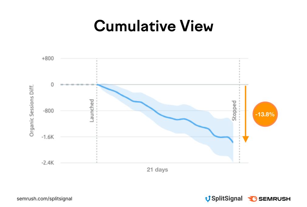 Cumulative View 2