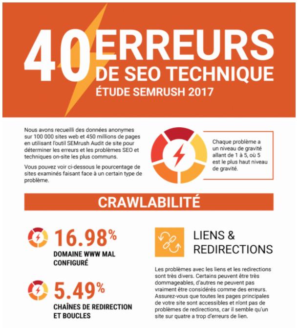 Infographie 40 erreurs de SEO technique