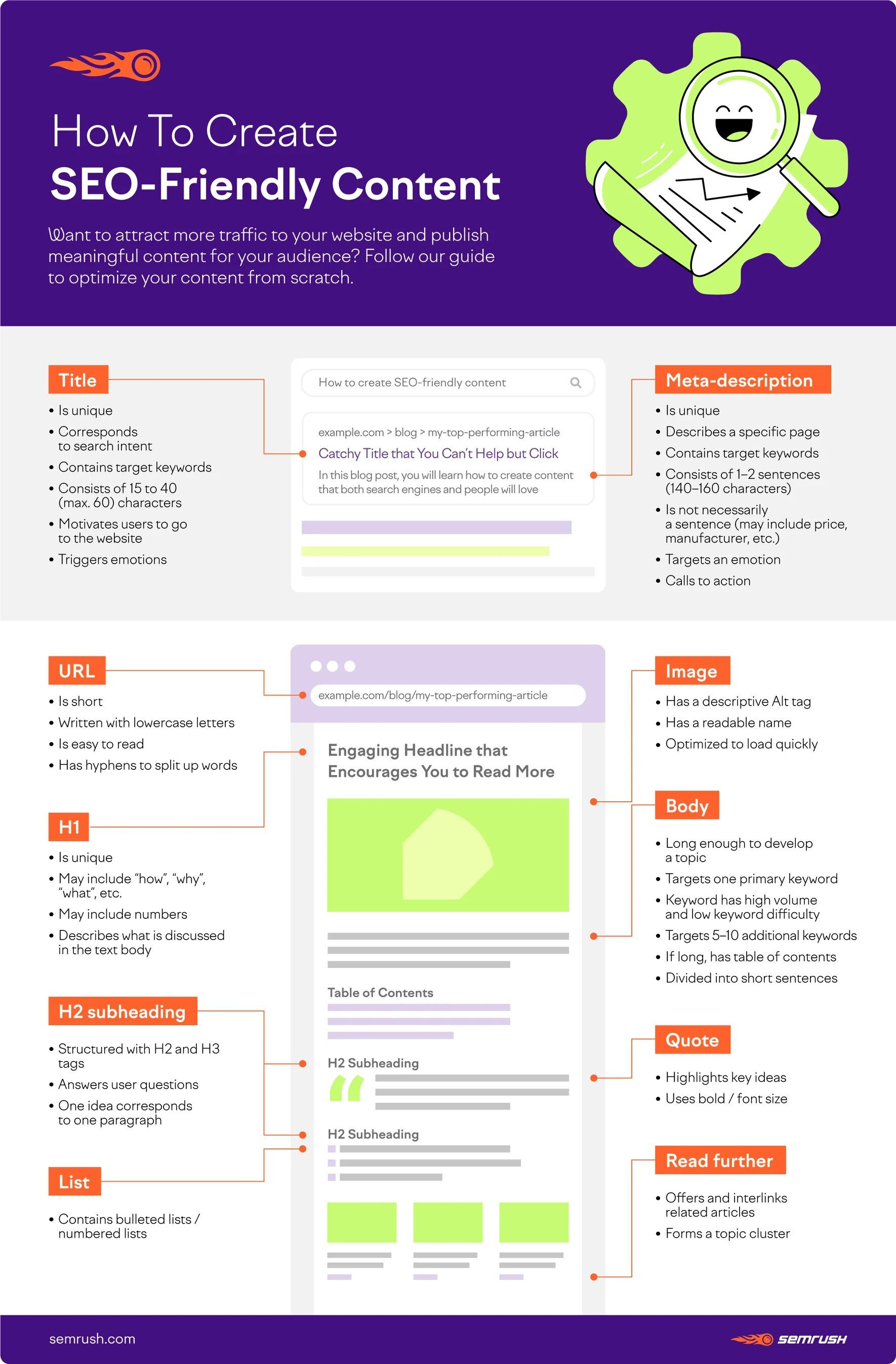 How to Create SEO-Friendly Content Infographic