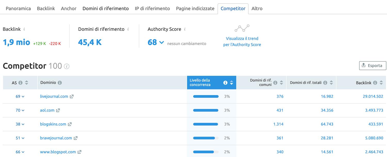 Report Competitor: trova i tuoi rivali per numero di domini di riferimento