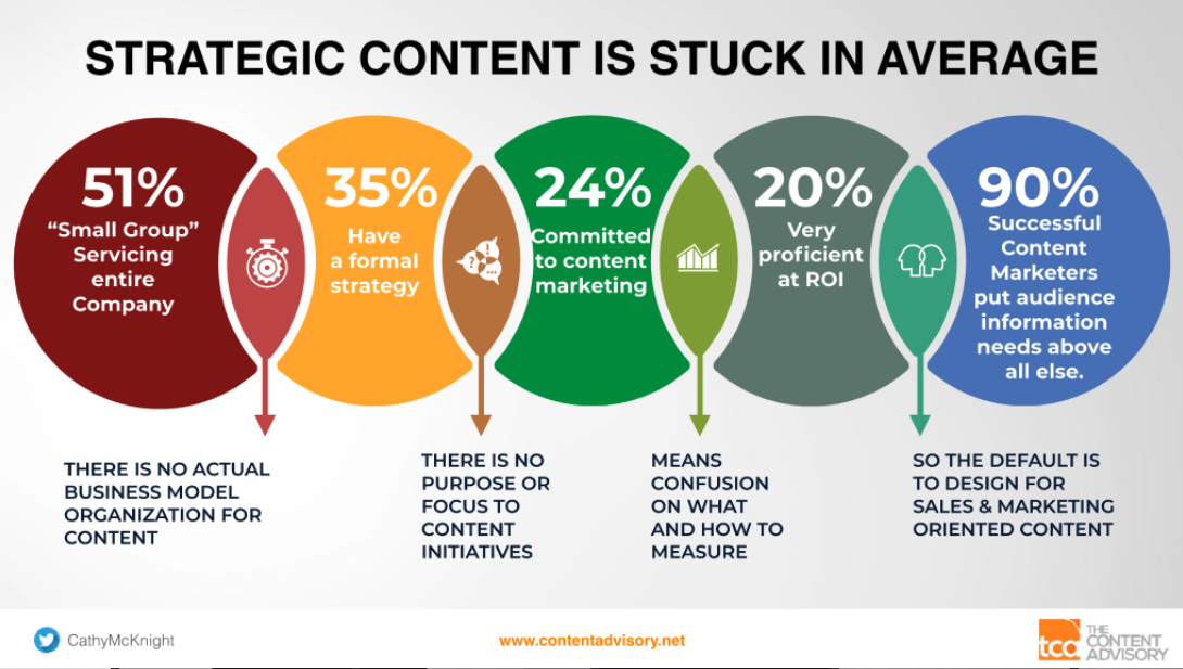 Strategic content is stuck in average