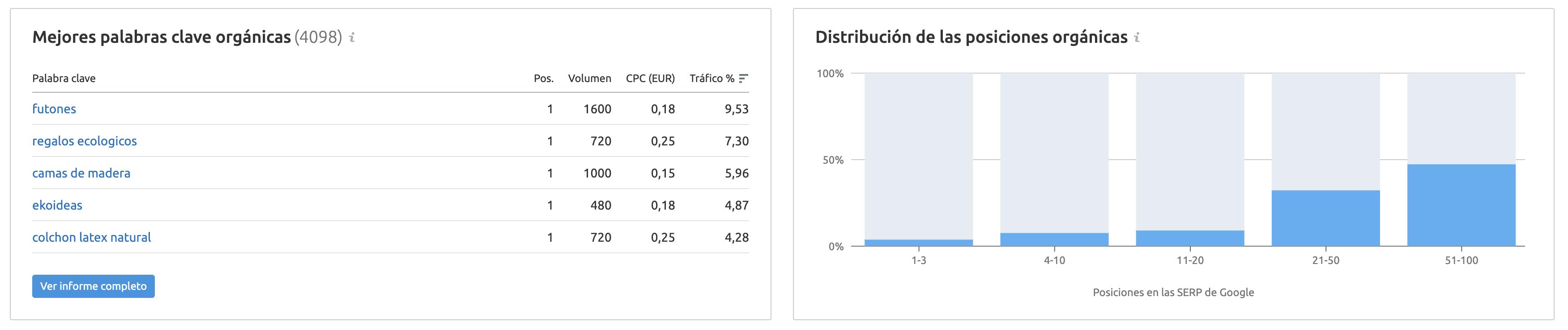 Estrategias de marketing ecológico - Distribución de las posiciones Ekoideas