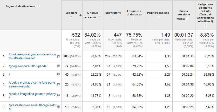 Ottimizzare le landing page e il funnel attraverso i dati di Analytics