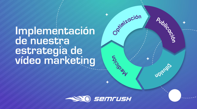 Implementación estrategia devídeo marketing