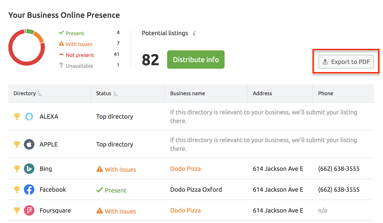 listing management tool online presence