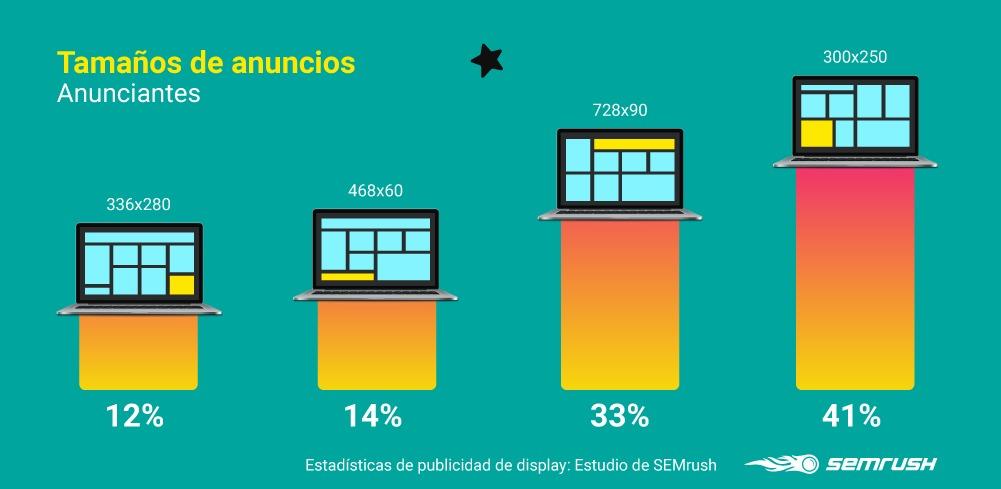 Display advertising - Tamaños anuncios para anunciantes