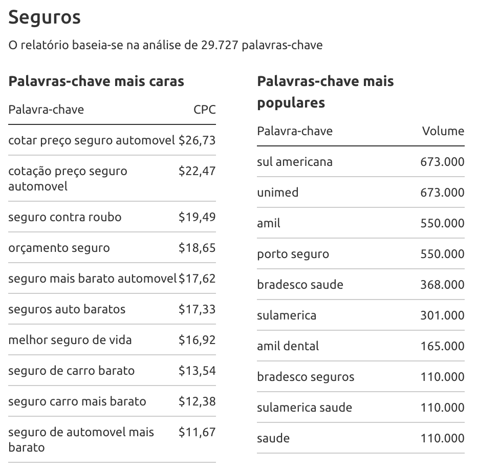 the most-paying keywords in Brasil