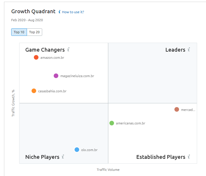 Growth Quadrant SEMrush