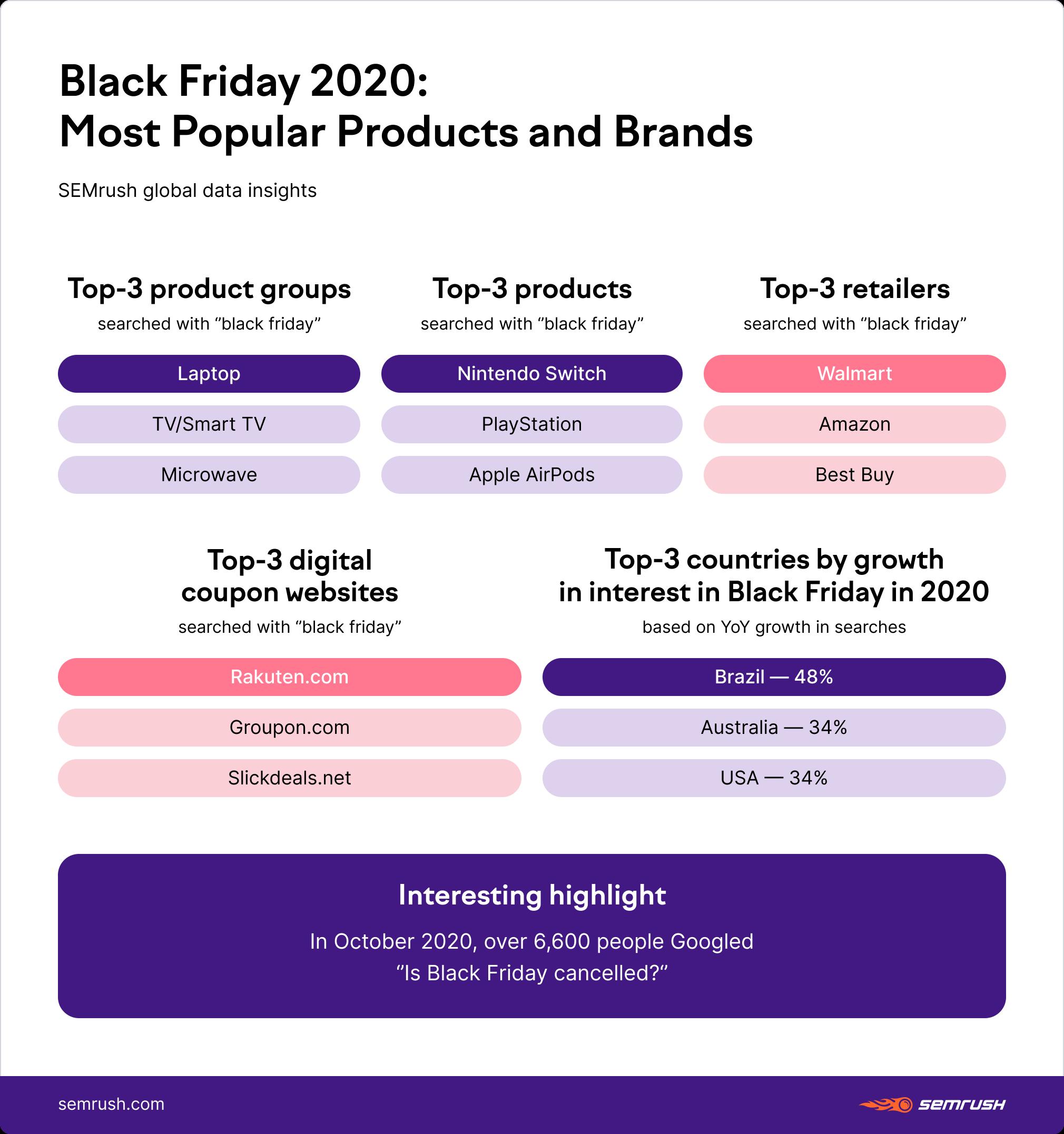 Black Friday statistics 2020