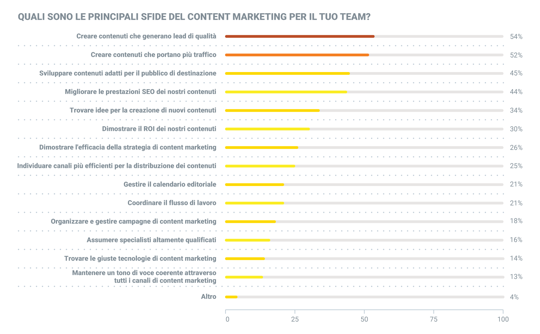 quali sono le principali sfide del content marketing